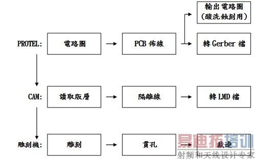 图4 PROTEL搭配雕刻机制作PCB板流程图 3-2 PROTEL电路图绘制 开启PROTEL建立一个资料库,选取File主功能表下之New命令,如图3-5(a);点选Browse更改成自己想要的名称与路径。本例如图5(b)所示为KU.Ddb。 一般工作档都置于Documents目录下,双击滑鼠左键,进入Documents目录下,如图5(c)。选取Schematic Document图示按OK,如图5(d)。