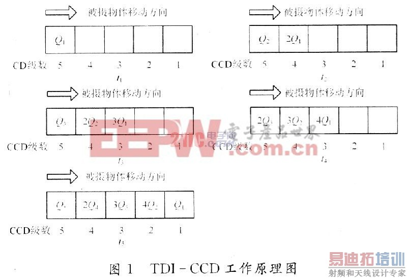 基于fpga的tdi-ccd时序电路设计