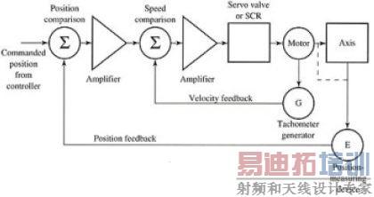 基于三相bldc电机控制系统的设计探讨