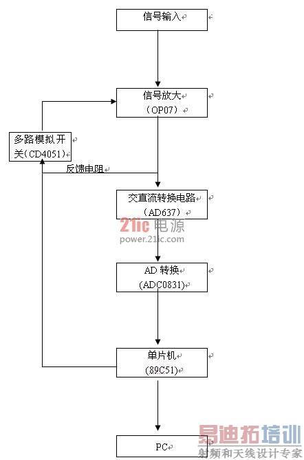 被放大的信号经过交直流转换器ad637转换为直流信号,然后由adc0831