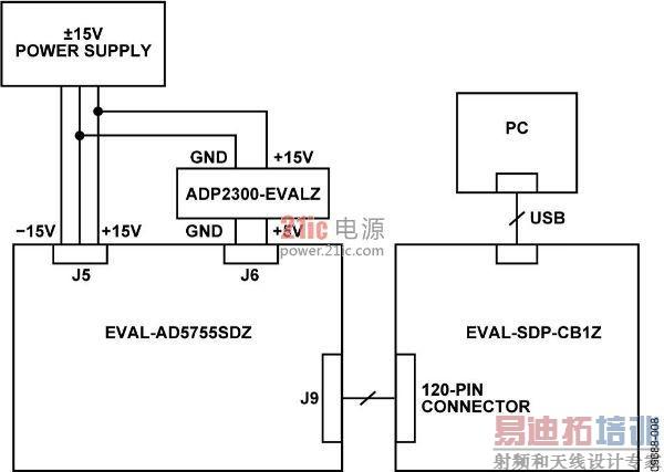 图8. 测试设置框图 设置 将EVAL-AD5755SDZ上的120引脚连接器连接到EVAL-SDP-CB1Z上的CON A连接器。使用尼龙五金配件,通过120引脚连接器两端的孔牢牢固定这两片板。 在关断电源的情况下,执行下列操作: 将±15 V电源连接至EVAL-AD5755SDZ的J5端子板。 将15 V电源连接至ADP2300-EVALZ的输入端。 将输出引脚连接至EVAL-AD5755SDZ的J6连接器。 将±15 V电源连接至EVAL-AD5755SDZ的J5连接器