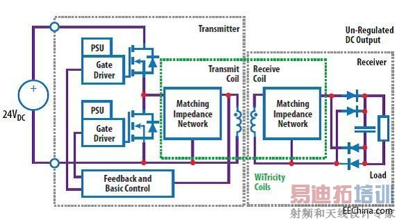 图2:无线电源系统的方框图 调制及控制输出 在无线电源转换器我们使用两个控制方法: 1. 总线电压不变 不同的频率控制 2. 频率不变- 不同的总线电压控制 总线电压 不变不同的频率控制 这是在工作在100 KHz 至200 KHz频率范围的无线转换器最常用的控制方法, 因为使用较少元件,但要适度控制输出则需要给分隔障碍若干形式的反馈。传统解决方案使用基于无线基准的数字通信协定 [3], 为控制提供虽然速度慢但合理的系统。这种方法的弊病是: 1)接收与发射元件的交流重叠在功率之上,可干扰功率,并使系统