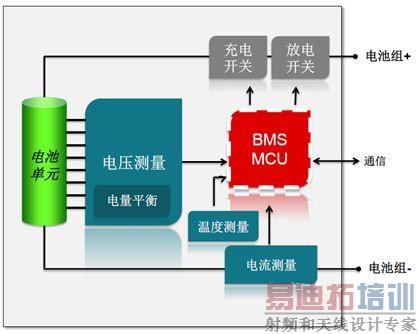 bms(电池管理系统) mcu可以写入算法,提供智能化操作.