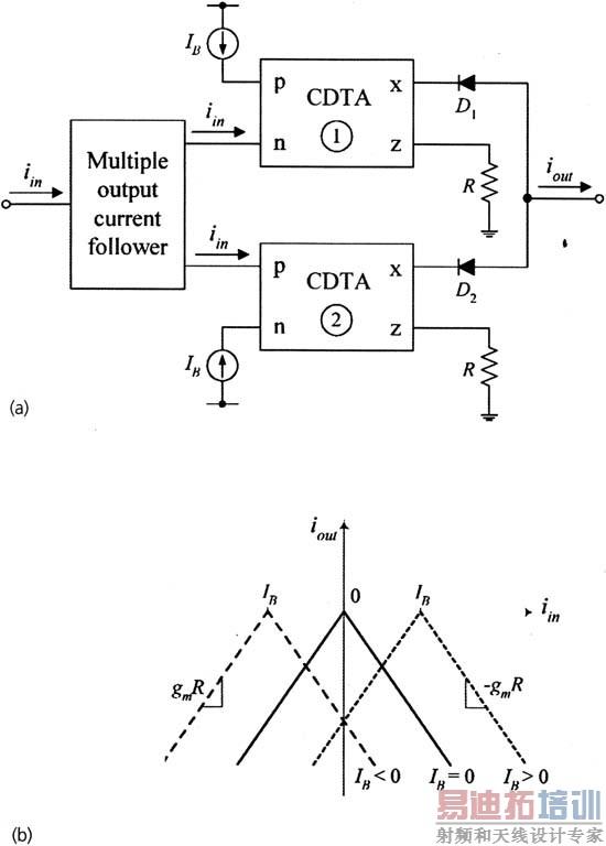 通常,电流限幅器是处理非线性问题的一种变更方法。在模拟信号处理应用方面,电流限幅器是非线性元件和网络(如非线性电组器,不规则振荡器,精密整流器,逐段线性函数近似发生器)设计中的基本元件。   现在,有一种称之为电流差分跨导放大器(CDTA)的器件,这种器件是一种新的电流模式有源器件,它有两个电流输入和两种输出电流。此器件是用修正的差分电流传送器(MDCC)的差分特性和多输出跨导放大器合成,以便实现电流模式信号处理。因此,用CDTA做为有源元件实现了有源滤波器、振荡器和放大器。   希望非线性CDTA的其他