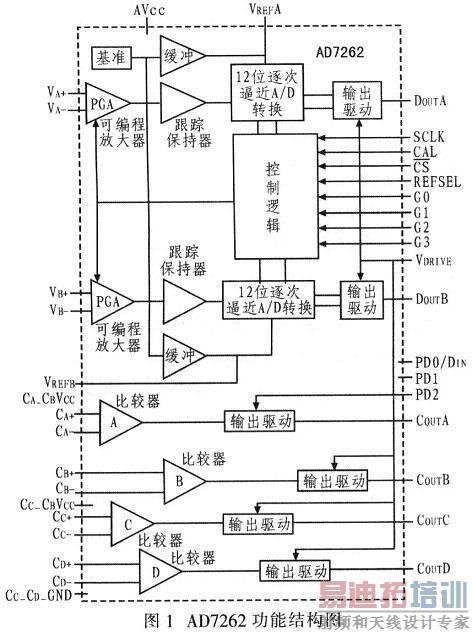 采样放大后,进入跟踪保持器,此时由控制逻辑控制2个12位的逐次逼近型a