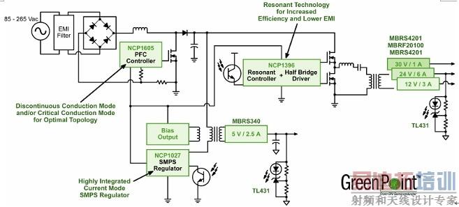 ),并在应用前面的功率因数校正(PFC)功能后,将交流电压转换为单路或多路隔离的直流电压。对于屏幕尺寸较小的液晶电视而言,如果其功率输入低于75W,PFC就不是一项强制要求。AC-DC转换器产生的其中一路主电压(典型值为24V)主要负责为背光逆变器供电,而其电流/功率要求取决于显示器所使用的冷阴极荧光灯(CCFL)的灯管数量(屏幕尺寸越大,功率要求越高)。在大尺寸液晶电视中,背光能占超过80%的总功耗。自AC-DC转换器输出的第二路重要电压是用于音频子系统和下行系统电源的12V输出,其中下行系统电源在一个