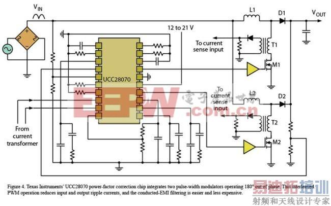 图3:TI的UCC28070功率因素校正芯片集成了两个工作在180反相的脉宽调制器。这种交错式PWM操作减少了输入和输出纹波电流,并使传导EMI滤波更简单成本更低。   TI芯片设计背后的理念是对于较高功率水平,可以并联两个PFC相来提供更大的功率。这样做还能获得热管理方面的优势,因为源自两级电路的热损耗可以通过更大的电路板面积散发出去。简单并行操作的缺点是较高的输入和输出纹波电流。   TI指出,更好的替代方案是两相交错,以便它们的电流处于180反相状态。这样就不会形成纹波电流。事实上,超过两相