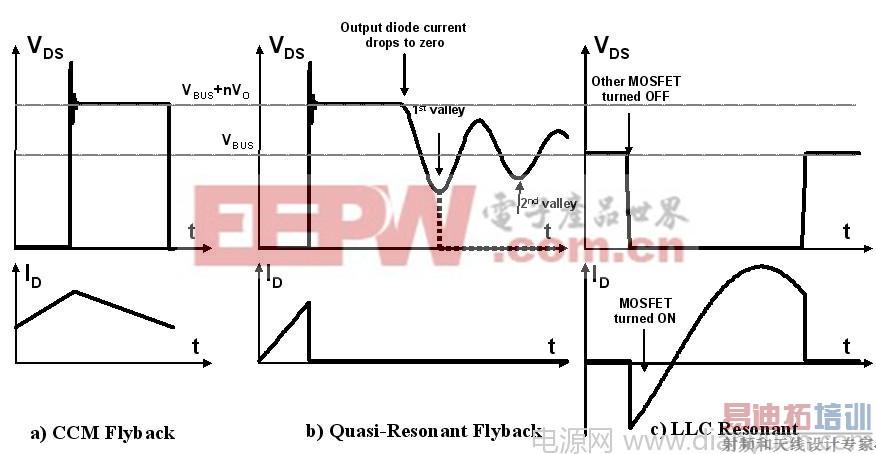 a) ccm反激式转换器 b) 准谐振反激式转换器 c)llc谐振转换器