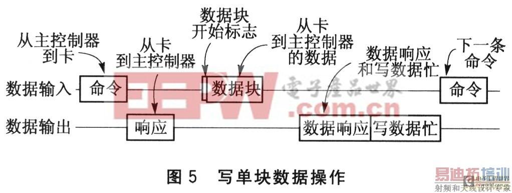 sd卡接口设计[附硬件电路和程序]