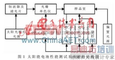硬件结构主要包括光路系统,样品室与测量电路三部分,如图1所示.