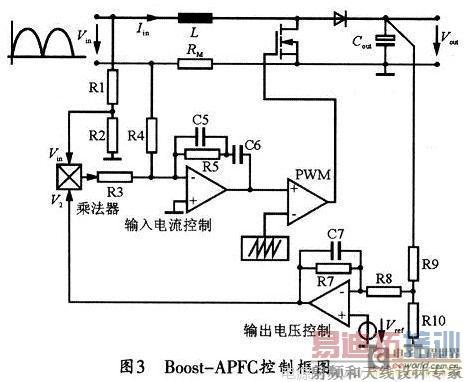 利用Boost电路实现高功率因数的原理是使输入电流跟随输入电压,并获得期望的输出电压。因此,控制电路所需的参量包括即时输入电压、输入电流及输出电压。乘法器连接输入电流控制部分和输出电压控制部分,输出正弦信号。当输出电压偏离期望值,如输出电压跌落时,电压控制环节的输出电压增加,使乘法器的输出也相应增加,从而使输入电流有效值也相应增加,以提供足够的能量。在此类控制模型中,输入电流的有效值由输出电压控制环节实现调制,而输入电流控制环节使输入电流保持正弦规律变化,从而跟踪输入电压。本文在基于此类控制模型下,