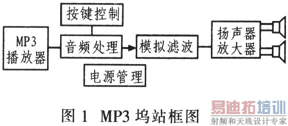 基于d类音频放大器max9736a/b的 mp3播放器设计