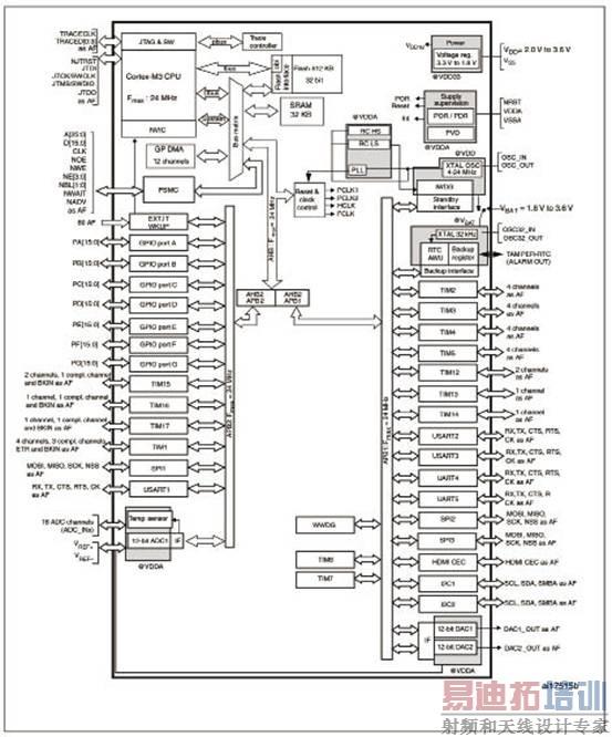 带有16 kb ~128kbflash,12个定时器,adc,dac和8个通信接口stm32f100xx