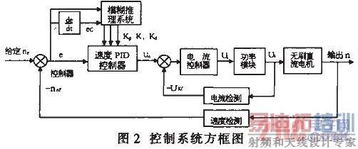 2.4 定子电流检测   电流检测采用2个霍尔电流传感器CSNE151,分别检测A、B两相的相电流(因为任一时刻只有两相通电),再整合成一直流电流,经滤波后送DSP的A/D转换模块,则系统可采用一个电流调节器对电机的电流进行闭环控制。   2.5 位置检测与速度计算   转子位置是通过3个互差120°脉冲宽度为180°的霍尔位置传感器 位置传感器   位置传感器可分为两种,直线位移传感器和角位移传感器。其中直线位移传感器常用的有直线位移定位器等,具有工作原理简单、测量精度高、可靠性强
