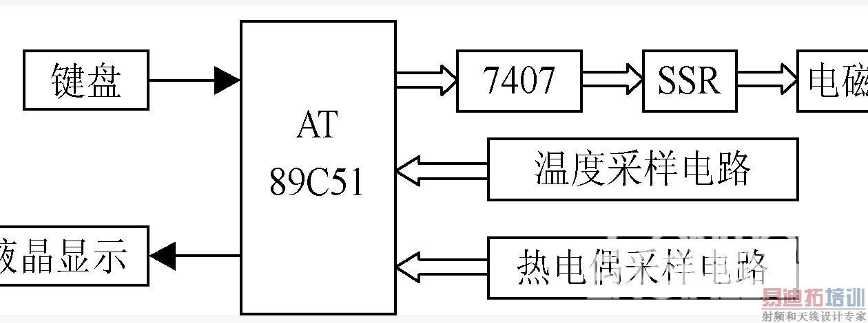经CPU处理后,实时地显示在液晶屏上,热电偶电路时刻监视着是否有异常