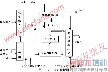 基于89c51单片机的语音播报伏特表系统设计