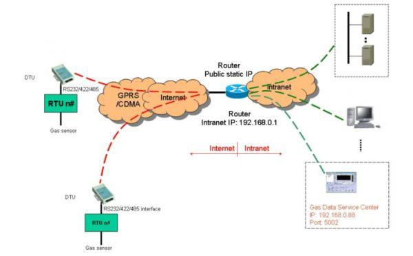 抄表无线传输应用案例 一、 概述 随着社会的发展,各种管网(热、水、电、油、煤气等)越来越多,管网测点数据的采集和及时传输是管网稳定、可靠运行的保证,要求计算机管网监测系统必须能够在较低费用的前提下提供及时、准确的信息。然而,在使用的过程中,传统有线、无线的管网监测系统的不足之处逐渐凸现出来。采用电话线传输数据,不能保证实时性;采用无线电台,解决误码率和波特率的矛盾尤其抗干扰是一个令人头疼的问题;采用专线电路,不可能对所有大面积分散的数据采集子站进行专线铺设,更不能承担高昂的运行费用。 针对这些问题,采用